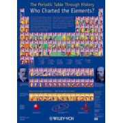 Periodic Table Through History: Who Charted the Elements?